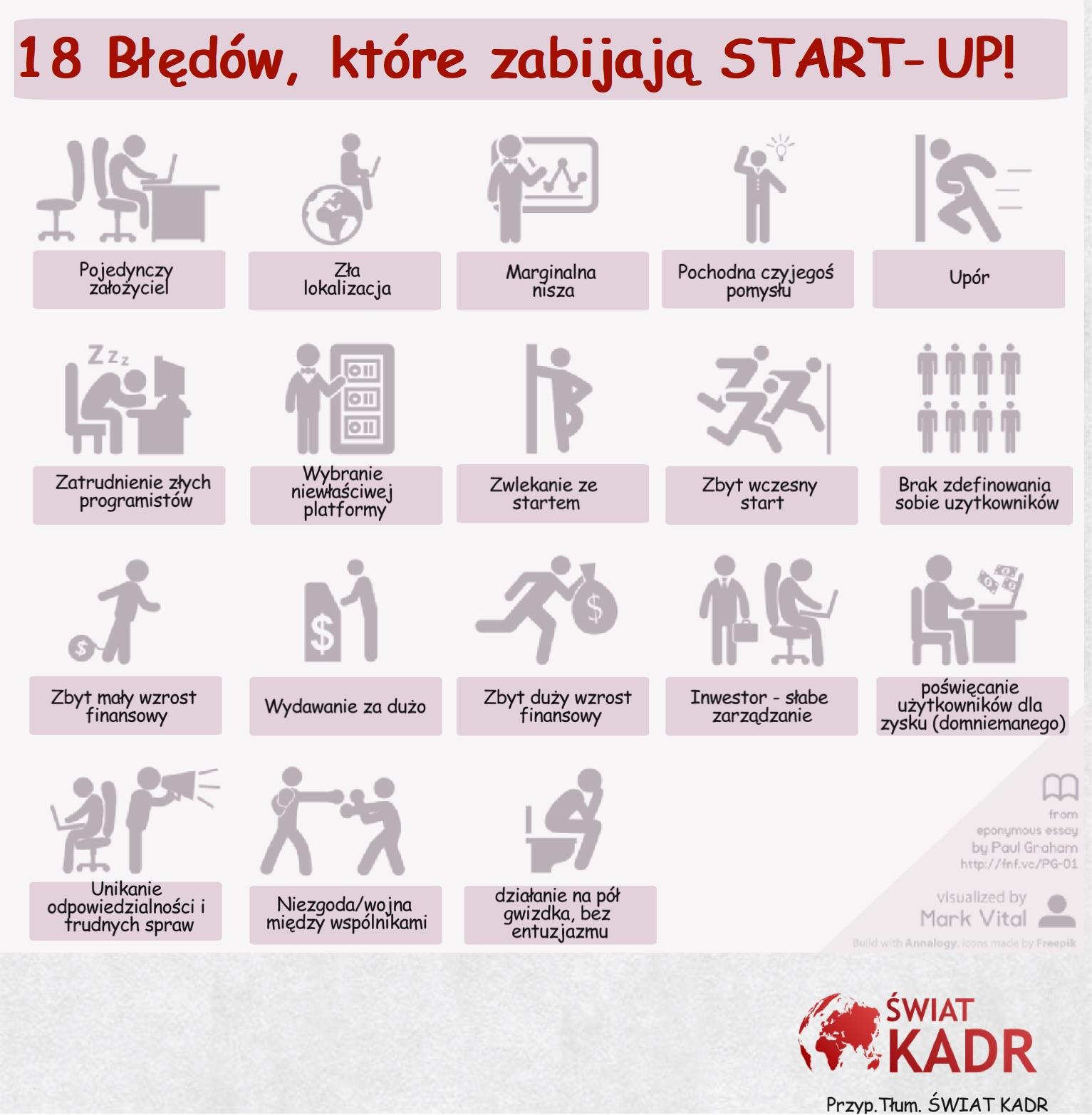 18 błędów, które zabijają START-upy by Mark Vital